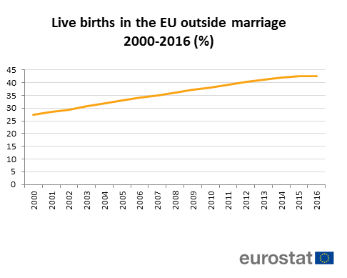 Births outside marriage EU 2016